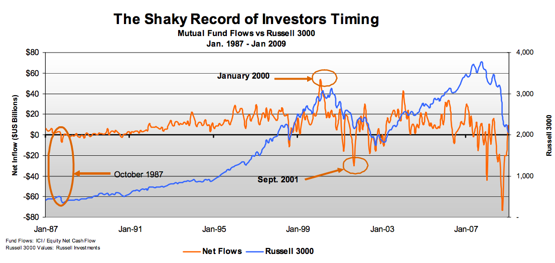 shaky record of investor's market timing
